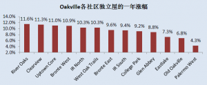 Oakville各社区独立屋的一年涨幅.PNG