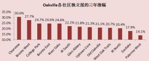 Oakville各社区独立屋的三年涨幅.PNG
