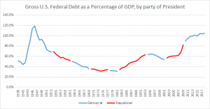 Gross_US_Federal_Debt_as_a_Percentage_of_GDP,_by_President.png